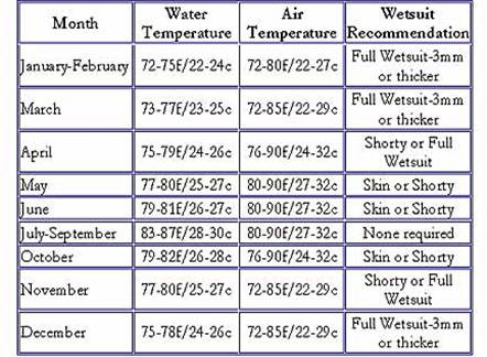 Bahamas Water Temperature By Month
